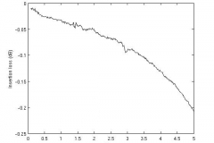 6x2_measurements